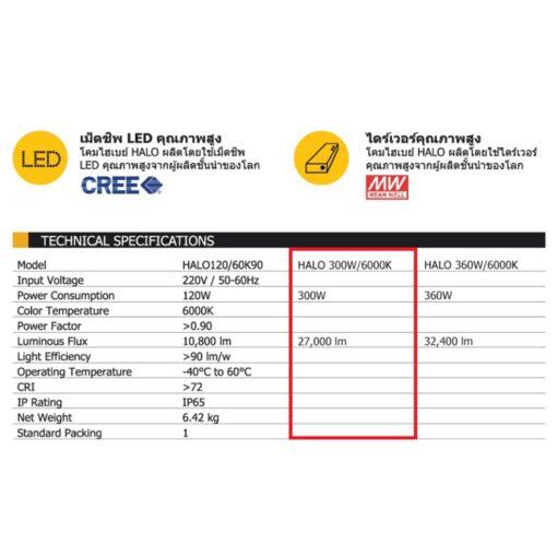 รายละเอียดโคมไฮเบย์ LED HALO 200W (เดย์ไลท์) BEC