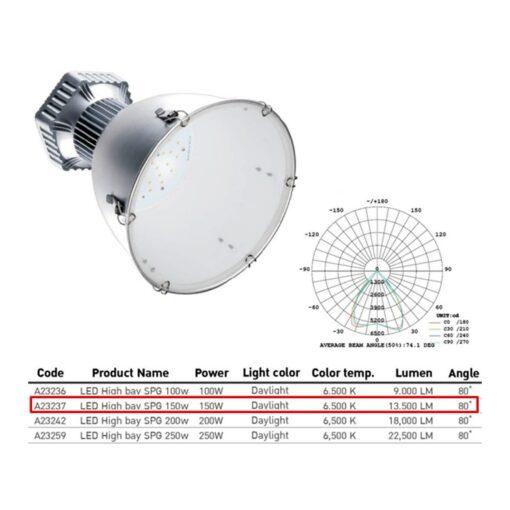 รหัสและค่าคุณสมบัติโคมไฮเบย์ LED (SPG) 150W (เดย์ไลท์) EVE