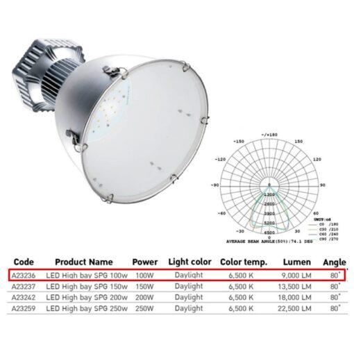 รายละเอียดโคมไฮเบย์ LED (SPG) 100W (เดย์ไลท์) EVE