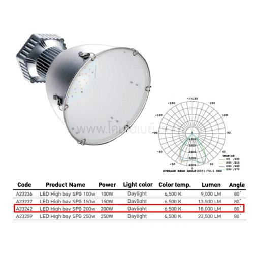 ค่าการกระจายแสงโคมไฮเบย์ LED (SPG) 200W (เดย์ไลท์) EVE