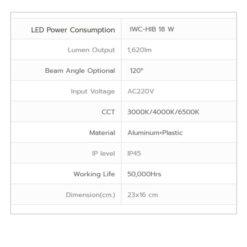 รายละเอียดโคมไฮเบย์ LED 18W รุ่น HIB (เปลี่ยนแสงได้ 3 แสง) IWACHI